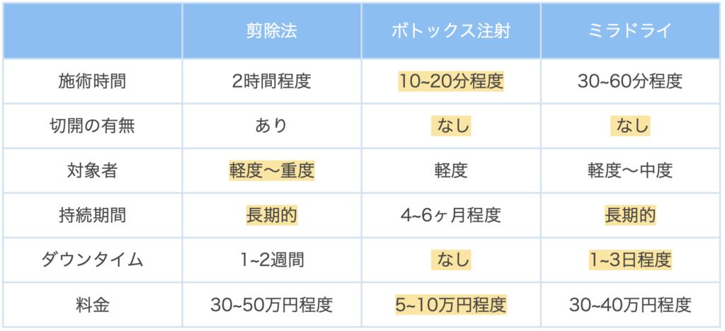 施術比較表2